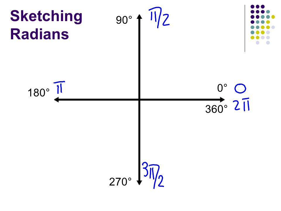 Sketching Radians 90° 0° 180° 360° 270°