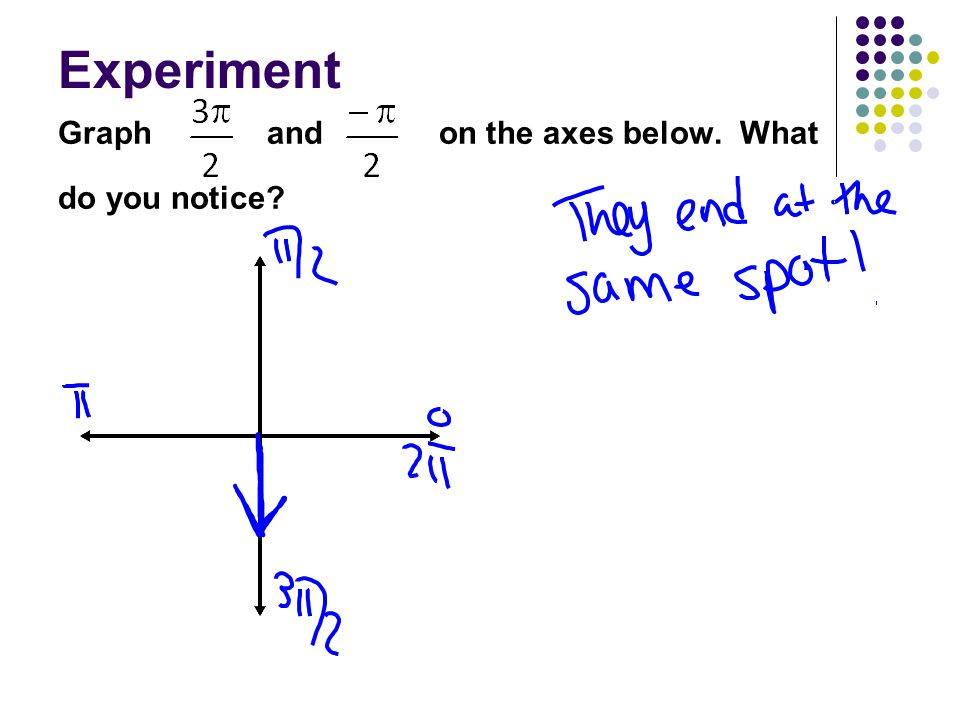 Experiment Graph and on the axes below. What do you notice