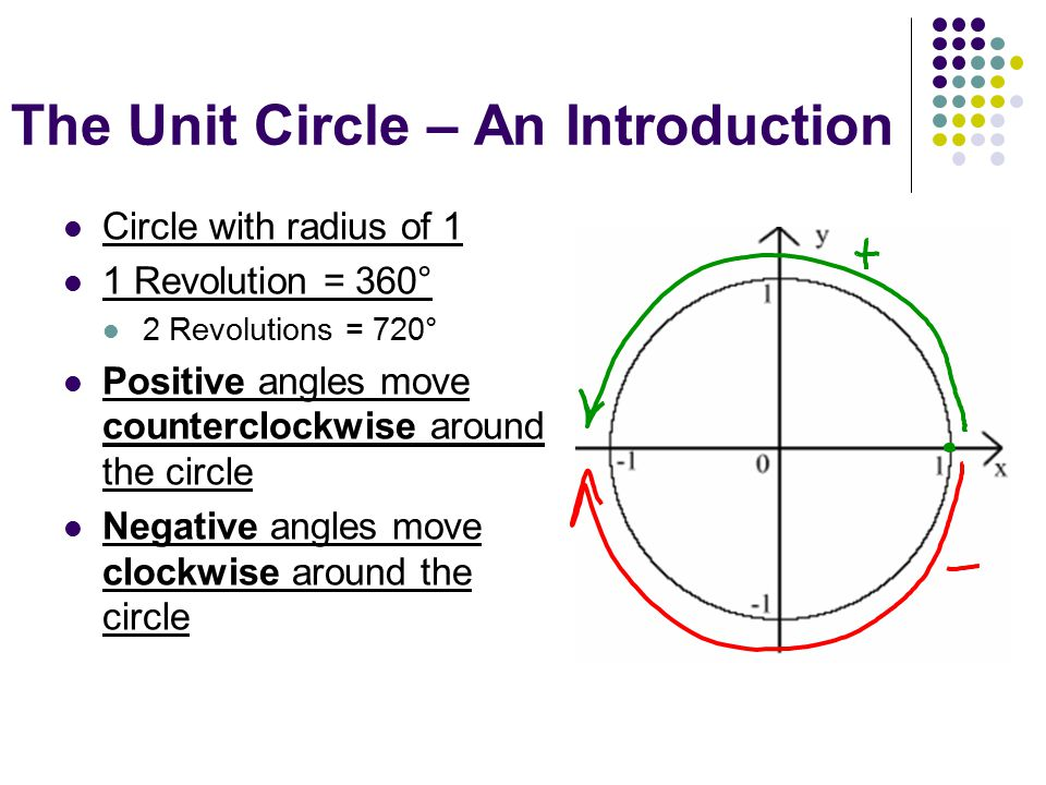 The Unit Circle – An Introduction