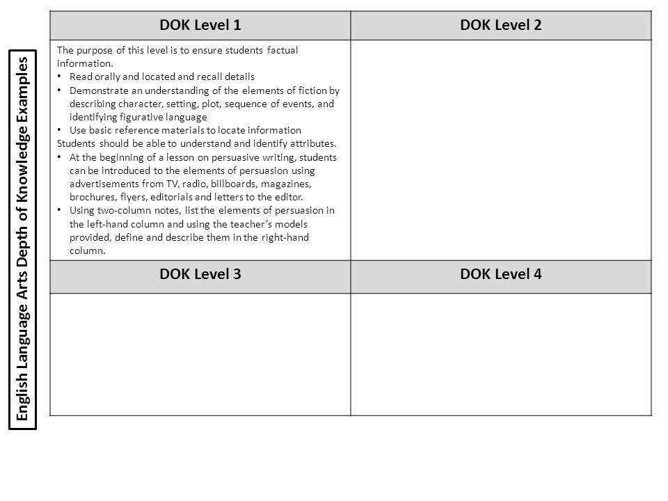 DOK Level 1 DOK Level 2 DOK Level 3 DOK Level 4