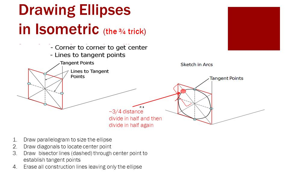 A technique for drawing ellipses