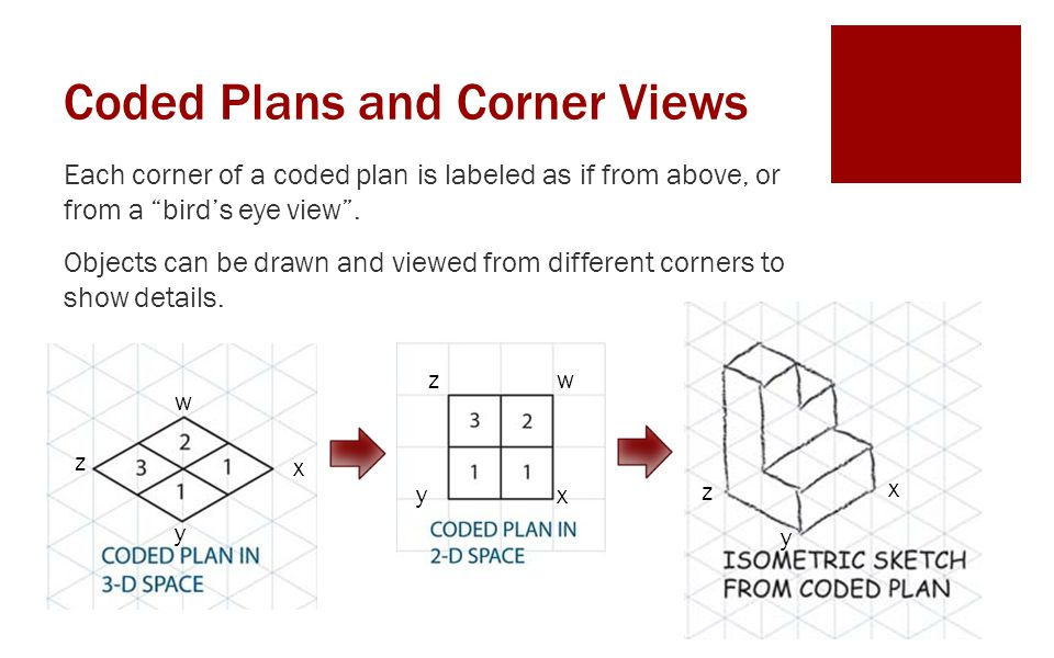 Coded Plans and Corner Views