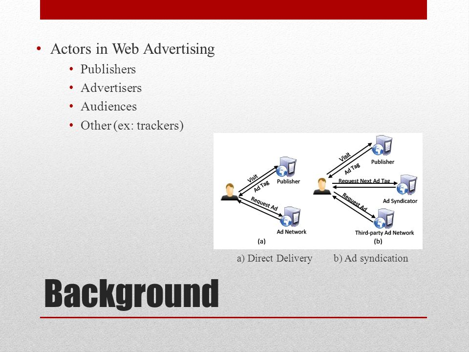 Background Actors in Web Advertising Publishers Advertisers Audiences
