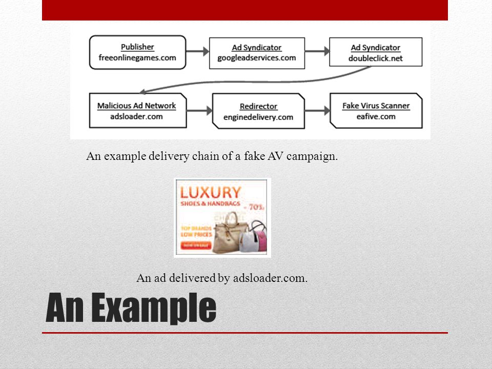 An Example An example delivery chain of a fake AV campaign.