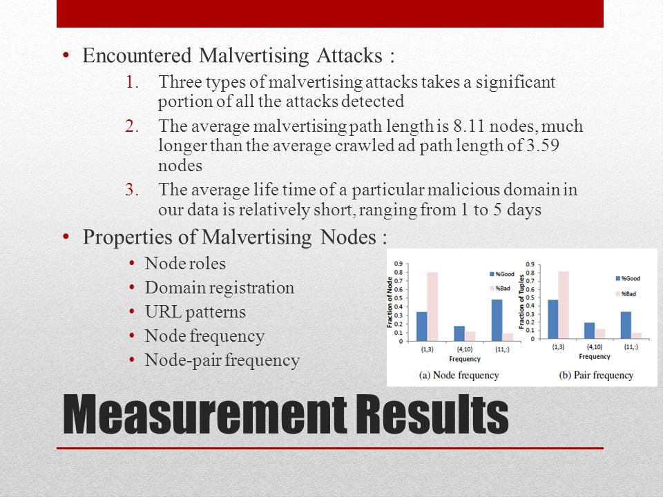Measurement Results Encountered Malvertising Attacks :