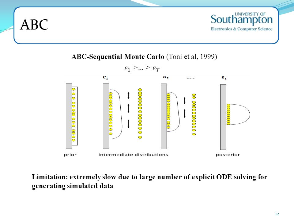 ABC ABC-Sequential Monte Carlo (Toni et al, 1999) 𝜀 1 ≥… ≥ 𝜀 𝑇
