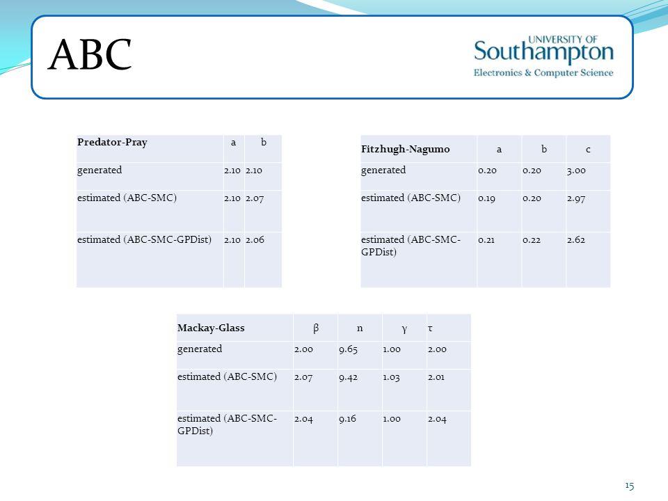 ABC Predator-Pray a b generated 2.10 estimated (ABC-SMC) 2.07