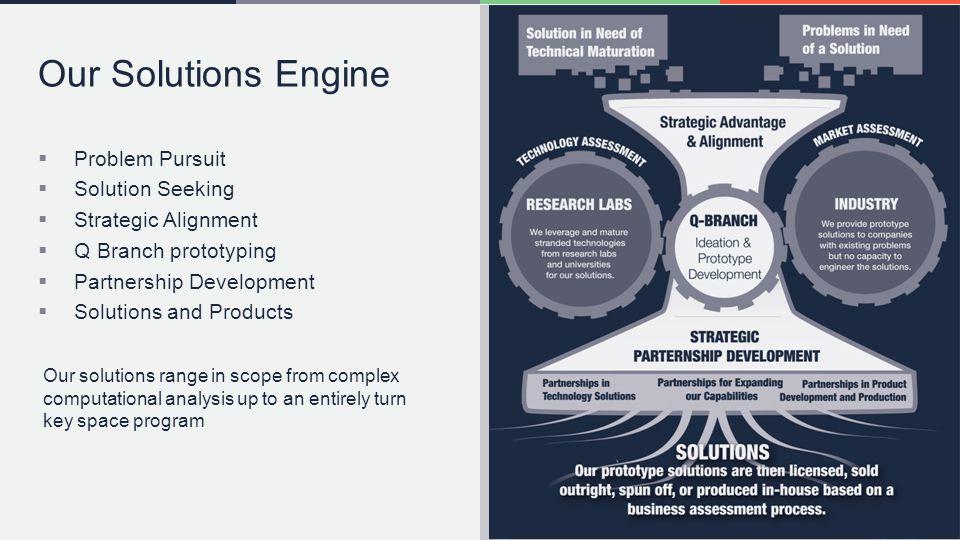 Our Solutions Engine Problem Pursuit Solution Seeking