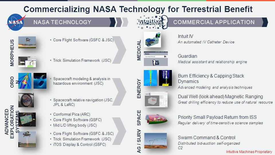 Commercializing NASA Technology for Terrestrial Benefit