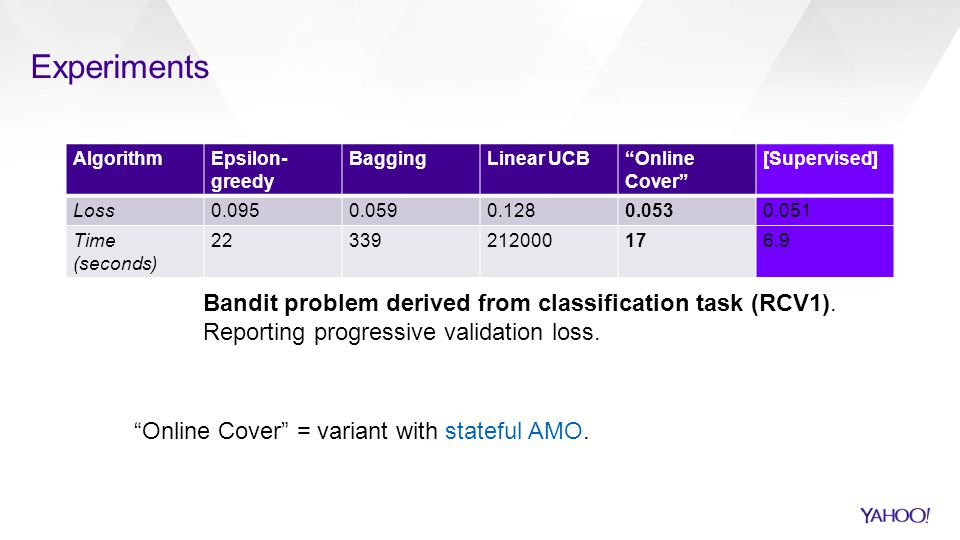 Experiments Bandit problem derived from classification task (RCV1).