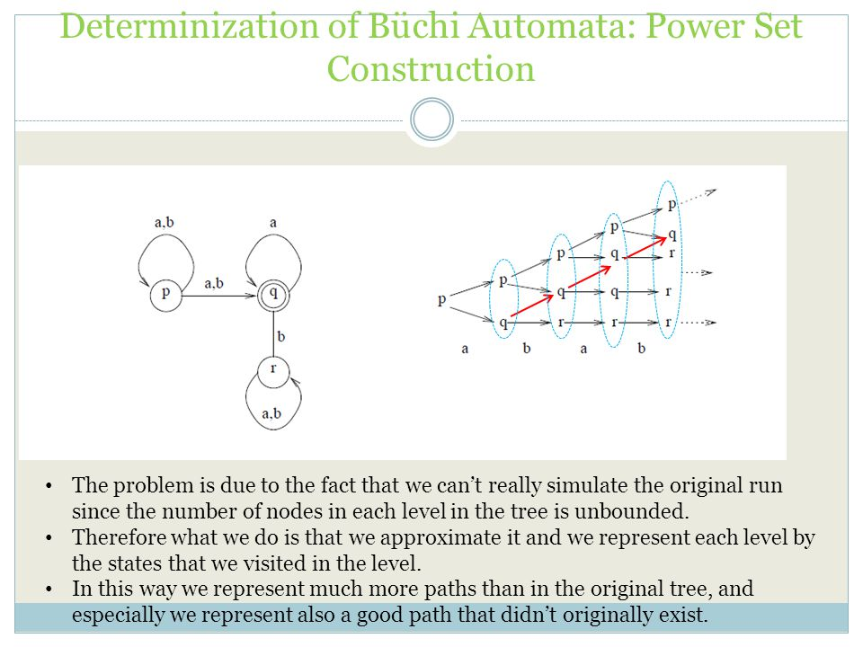 Determinization of Büchi Automata: Power Set Construction