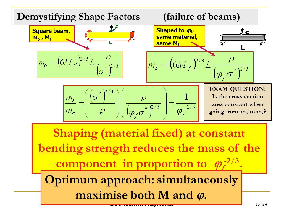 Demystifying Shape Factors (failure of beams)