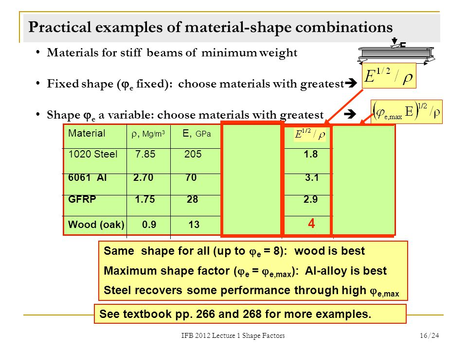 Practical examples of material-shape combinations