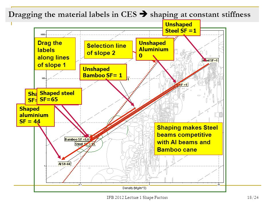Dragging the material labels in CES  shaping at constant stiffness