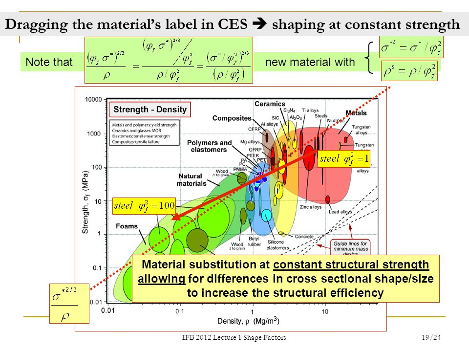 Dragging the material's label in CES  shaping at constant strength