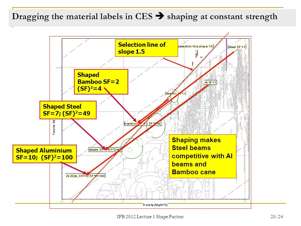 Dragging the material labels in CES  shaping at constant strength