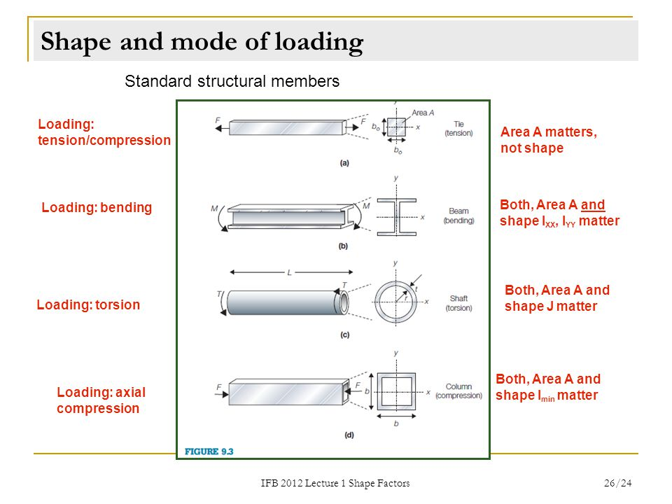 Shape and mode of loading