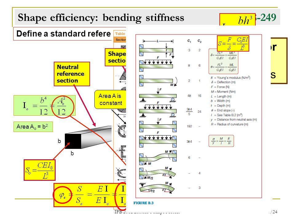 Shape efficiency: bending stiffness pp. 248-249