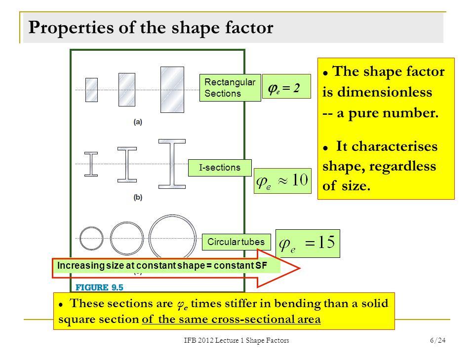 Properties of the shape factor