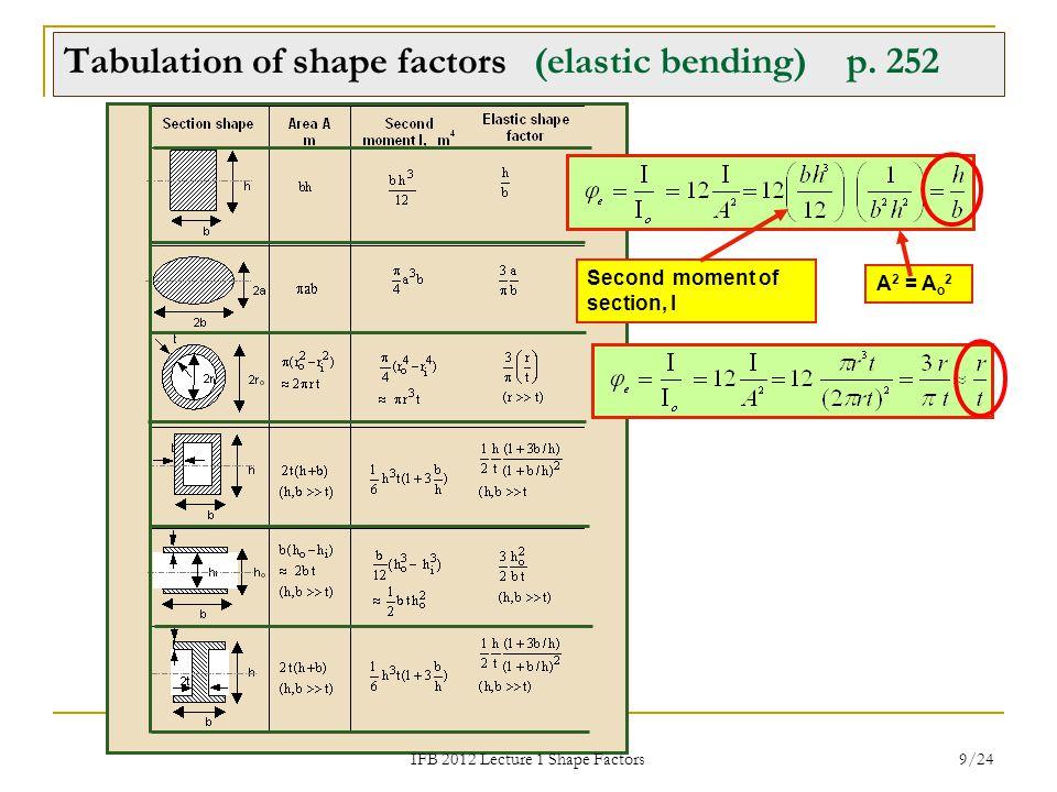 Tabulation of shape factors (elastic bending) p. 252