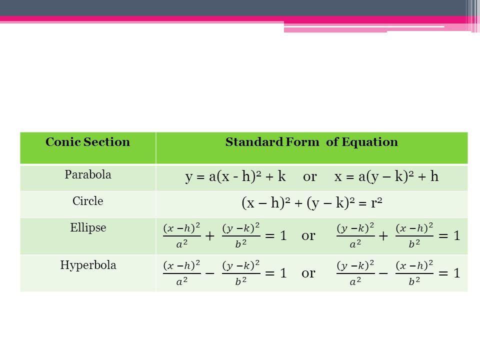 Standard Form of Equation