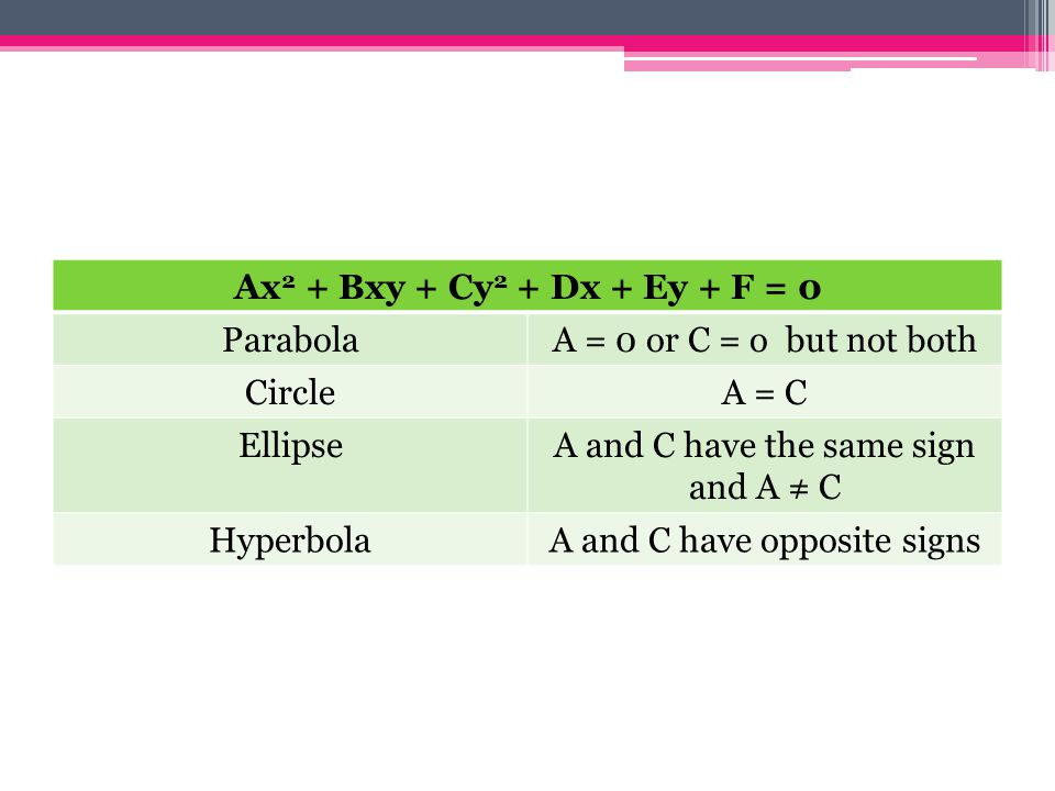 A and C have the same sign and A ≠ C Hyperbola