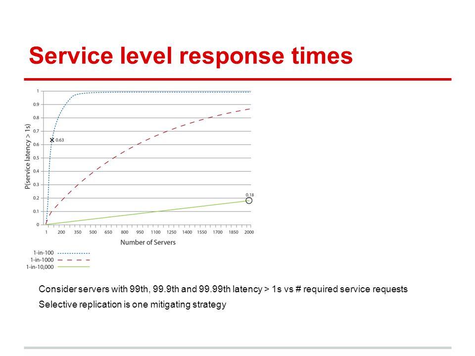 Service level response times