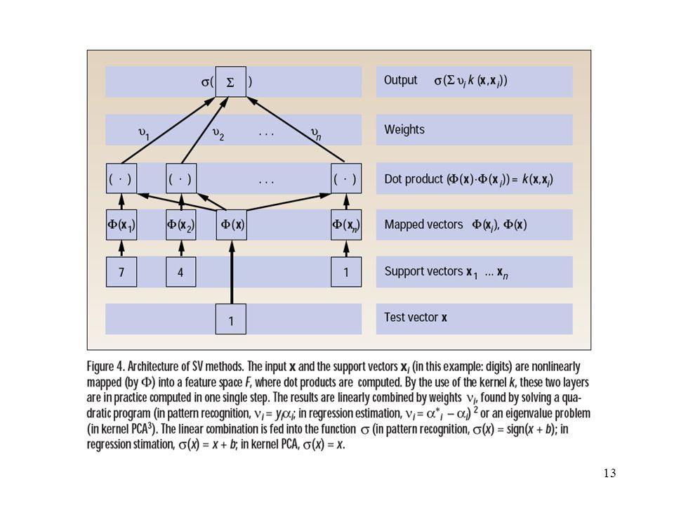 Basic Kernel Execution