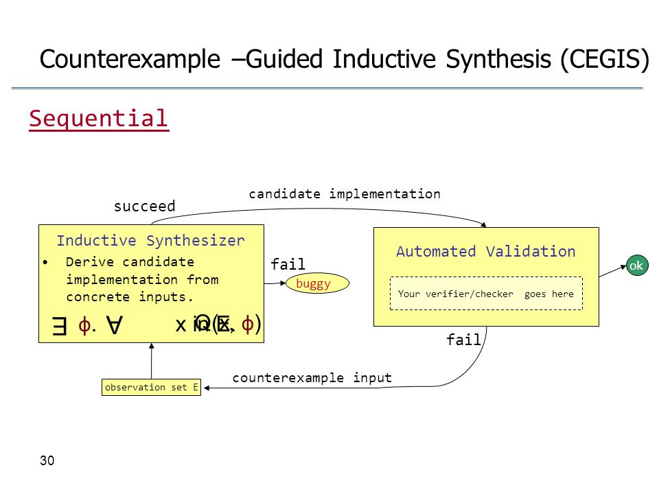 Counterexample –Guided Inductive Synthesis (CEGIS)