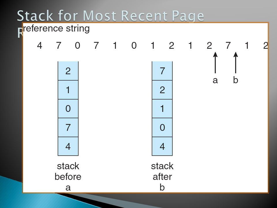 Stack for Most Recent Page References