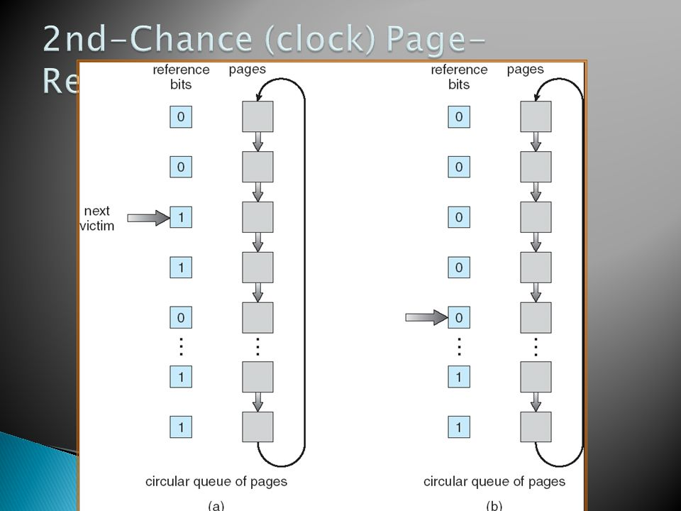2nd-Chance (clock) Page-Replacement