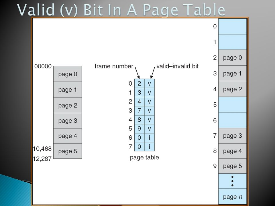 Valid (v) Bit In A Page Table
