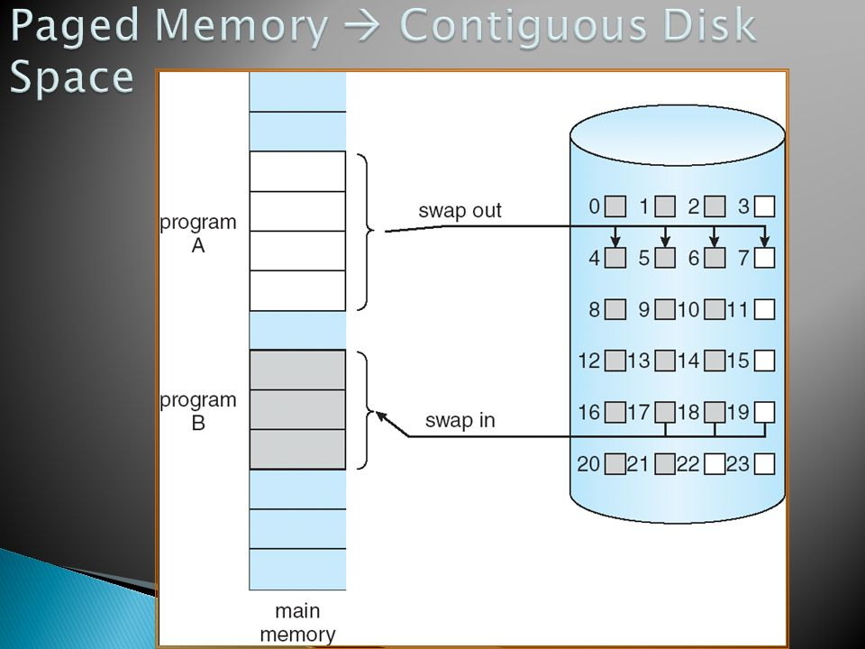 Paged Memory  Contiguous Disk Space
