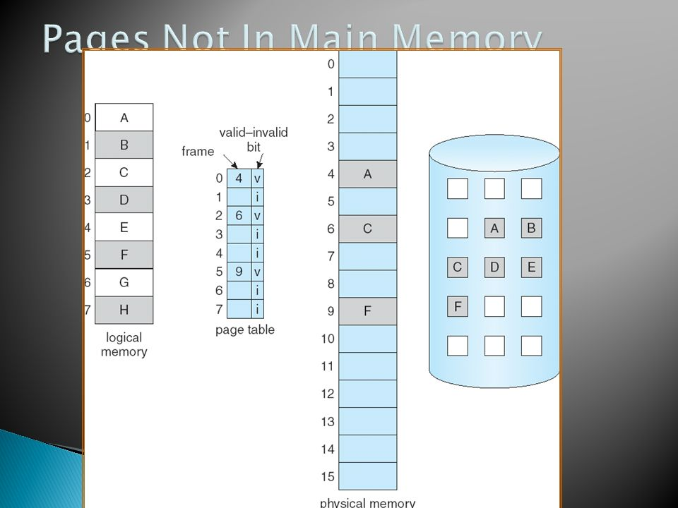 Pages Not In Main Memory