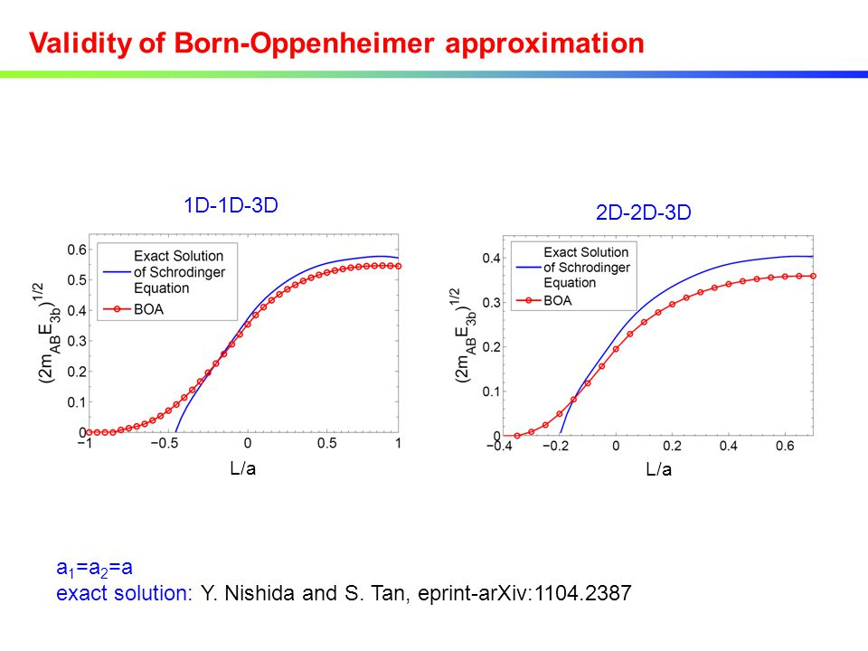 Validity of Born-Oppenheimer approximation