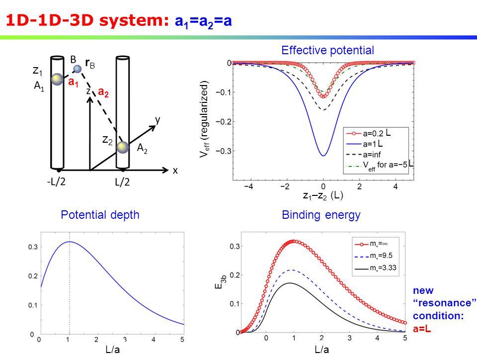 1D-1D-3D system: a1=a2=a rB z1 z2 a1 a2 Effective potential