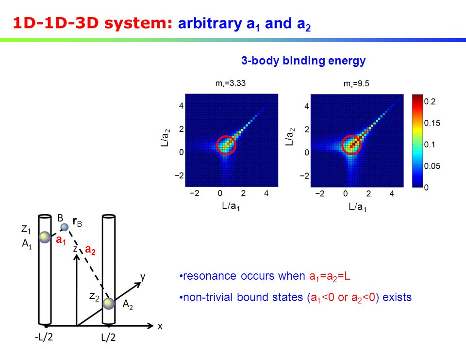 1D-1D-3D system: arbitrary a1 and a2