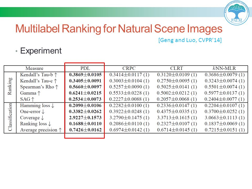 Multilabel Ranking for Natural Scene Images