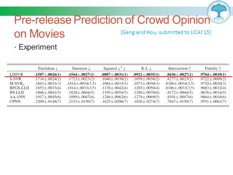 Pre-release Prediction of Crowd Opinion on Movies