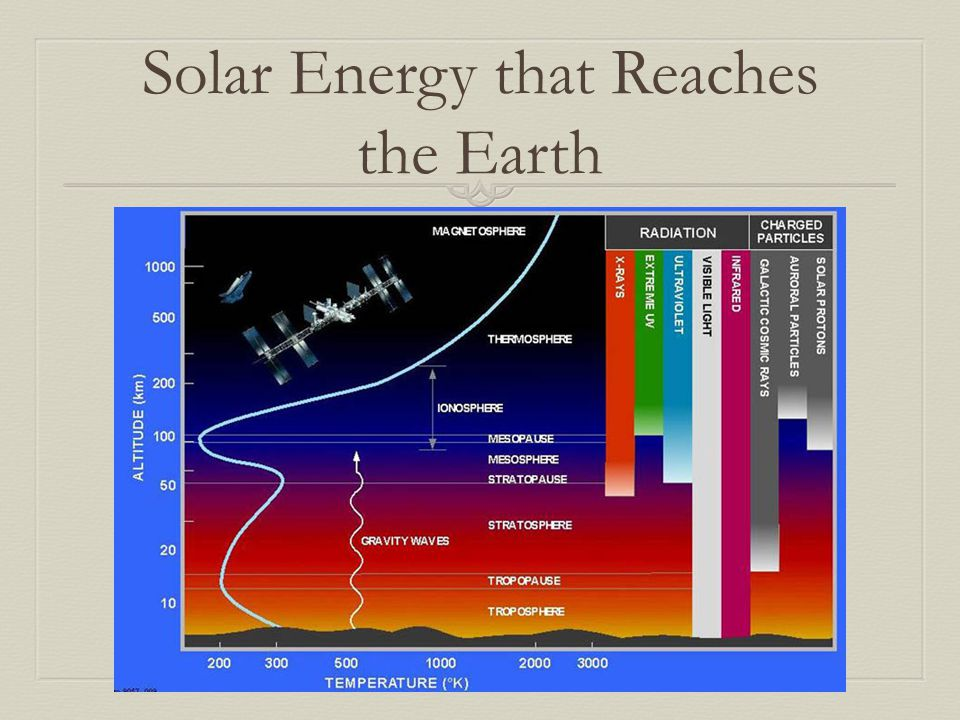 Solar Energy that Reaches the Earth