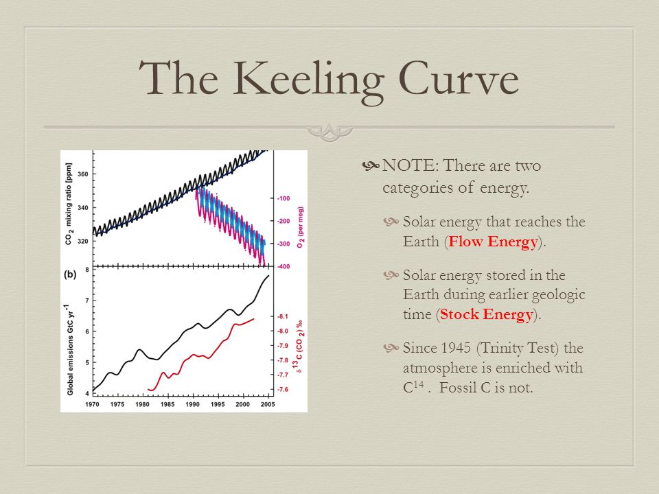 The Keeling Curve NOTE: There are two categories of energy.