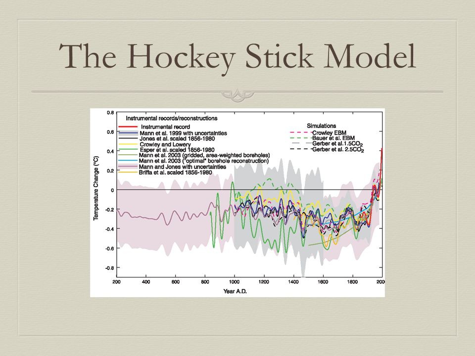 The Hockey Stick Model