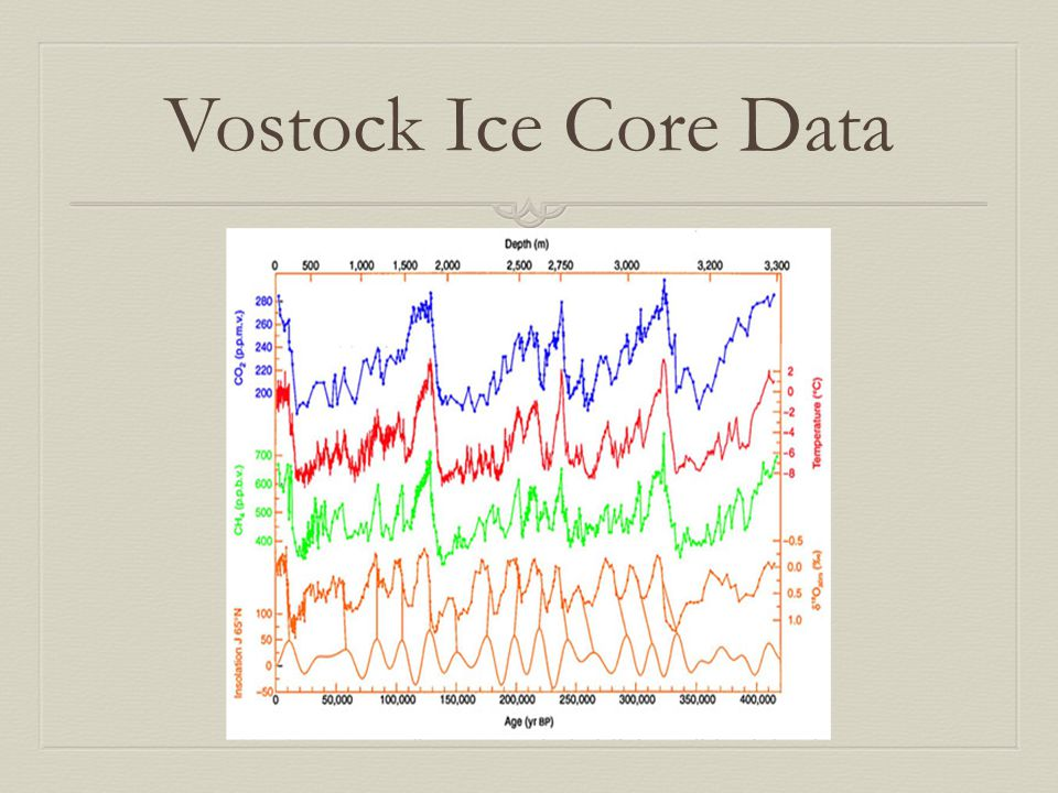 Vostock Ice Core Data