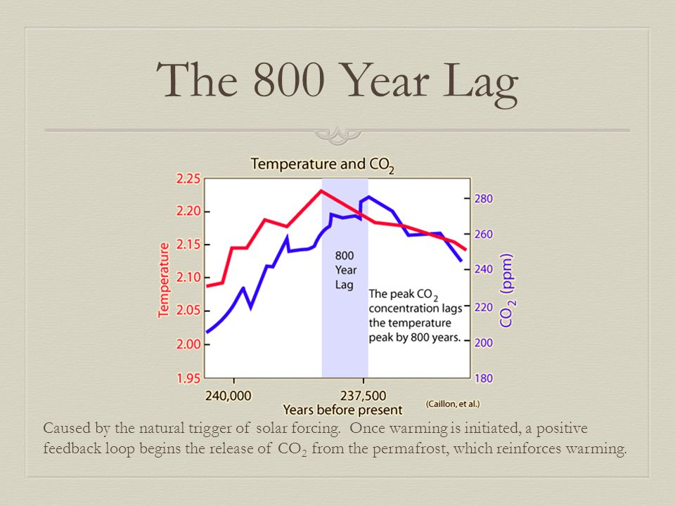 The 800 Year Lag Caused by the natural trigger of solar forcing. Once warming is initiated, a positive.