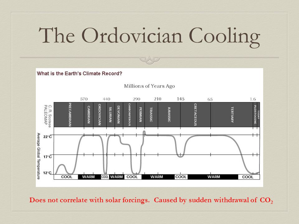 The Ordovician Cooling
