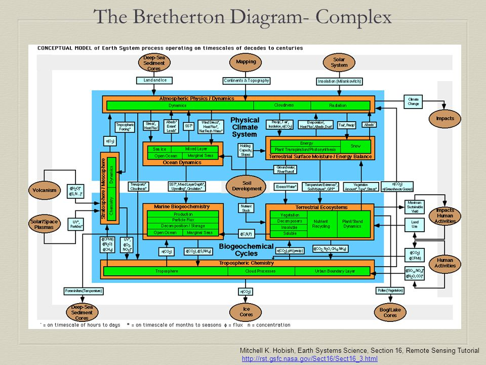 The Bretherton Diagram- Complex