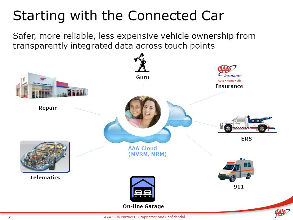 Starting with the Connected Car