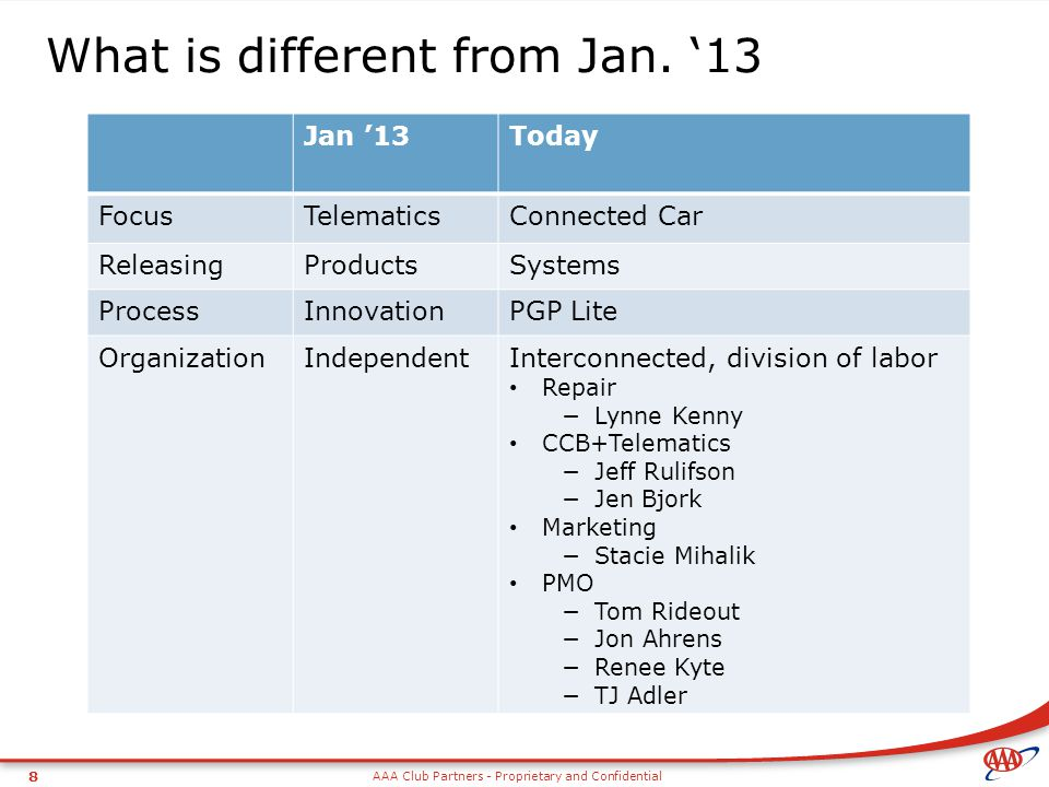 What is different from Jan. '13