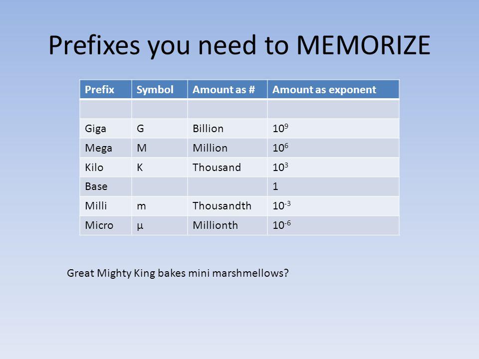 Prefixes you need to MEMORIZE