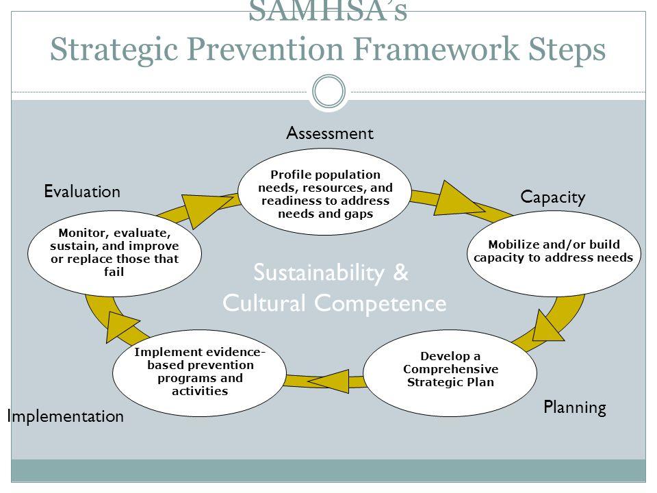 SAMHSA's Strategic Prevention Framework Steps